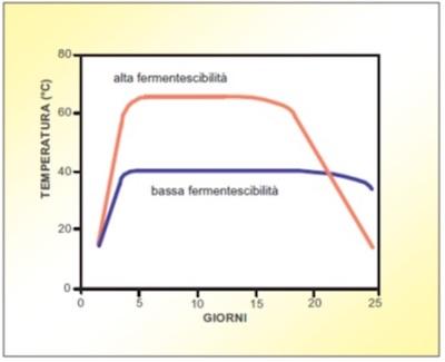 Andamento della temperatura durante il compostaggio di sostanze organiche con diverso grado di fermentescibilità