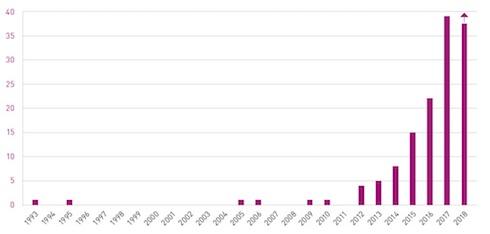 Andamento temporale delle pubblicazioni sul bioupgrading del biogas