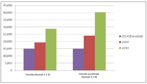 """Andamento temporale della produzione di biogas, in MTEP: dati 2014, previsioni 2020 e 2030 per le ipotesi di """"crescita"""" e """"crescita accelerata"""""""