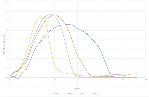 Grafico: Attività metanogenica di un digestato proveniente da un impianto agricolo, misurata con diversi rapporti I/S