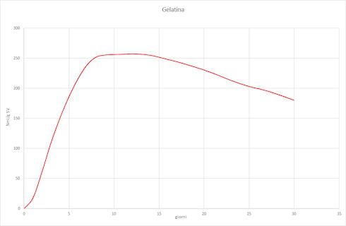 Grafico: Attività proteolitica