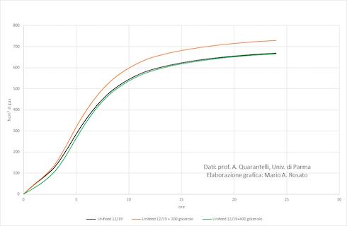 Grafico: Prova realizzata dal Laboratorio di nutrizione e alimentazione animale, Università di Parma, per comparare la digeribilità e potenziale energetico delle razioni arricchite con glicerina con le razioni unifeed standard