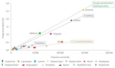 Il consumo mondiale di energia per la produzione dei diciotto prodotti più richiesti dall'industria chimica nel 2010