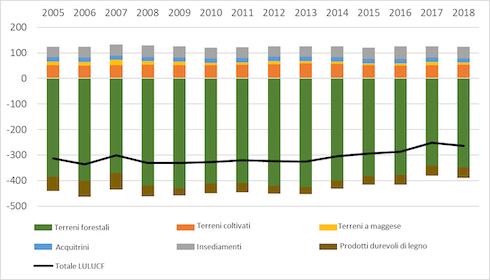 Grafico: Contributo del Lulucfal bilancio di C europeo, in Mton eq. CO2