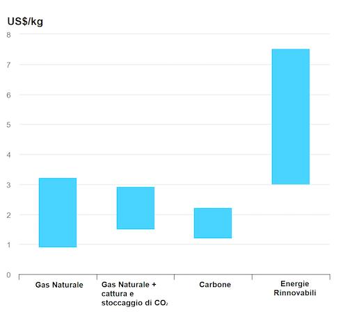 Grafico: Costo di produzione dell'idrogeno da diverse fonti energetiche