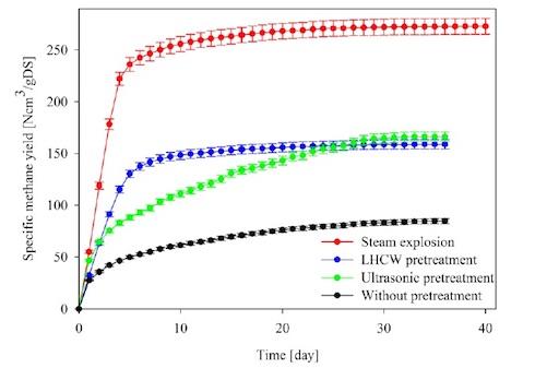 Grafico curve di Bmp degli stocchi di mais tali quali, trattati con steam explosion, con acqua surriscaldata (processo termobarico) e con ultrasuoni