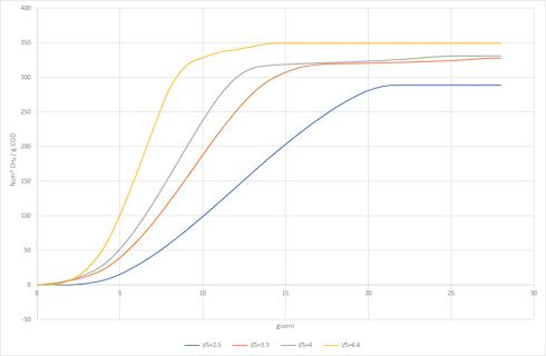 Grafico: Una prova di digestione anaerobica dell'acetato di sodio