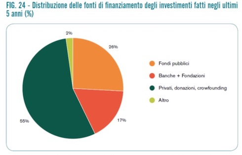 La Figura 24 menzionata nel virgolettato, tratta dalla pagina 46 del rapporto della Rrn sull'agricoltura sociale