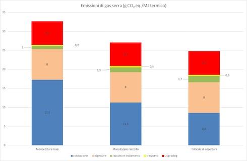 Grafico emissioni di anidride carbonica associate alla produzione di biometano in funzione dello schema di coltivazione delle biomasse