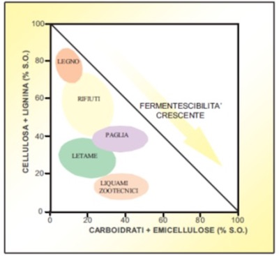 Grado di fermentescibilità di alcune biomasse
