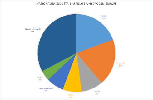 Grafico: Classificazione per nazionalità delle industrie affiliate aHydrogen Europe