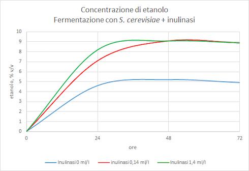 Grafico: Produzione di bioetanolo mediante fermentazione conS. cerevisiae, in funzione del dosaggio d'inulinasi