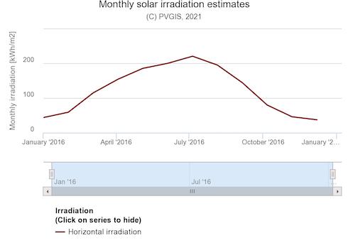 Grafico: Irraggiamento solare nei pressi di Ferrara (44,9°N, 11,6°O)