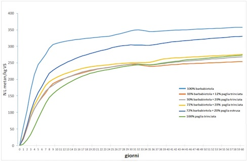 La produzione normalizzata di metano delle miscele d'insilato di barbabietola e paglia, in funzione delle proporzioni di miscela
