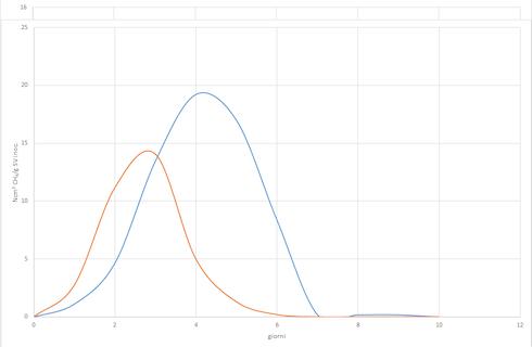 Grafico: Sma di due inoculi provenienti da impianti diversi