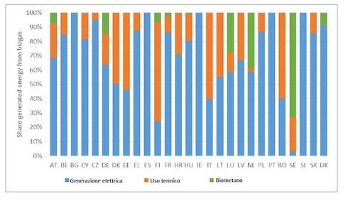 Utilizzo del biogas, in percentuale del totale generato per paese