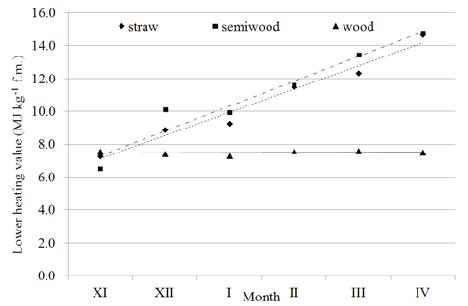 Grafico: Variazione del Pcidei pellet di silfio