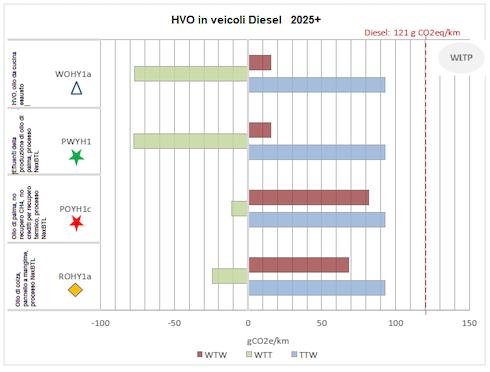 Hvoa confronto con il gasolio, utilizzo in veicoli diesel