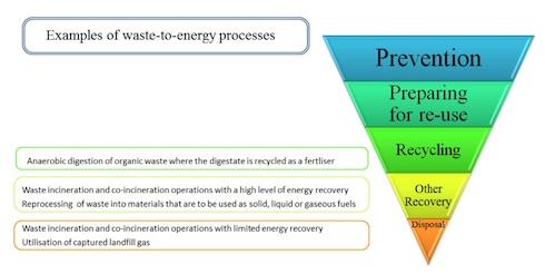 La gerarchia dei processi da applicare nella conversione energetica dei rifiuti