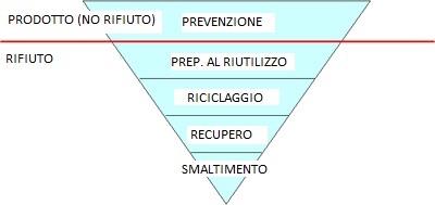 La gerarchia nella gestione degli scarti secondo la Direttiva 2008/98/EC (Direttiva Quadro dei Rifiuti)