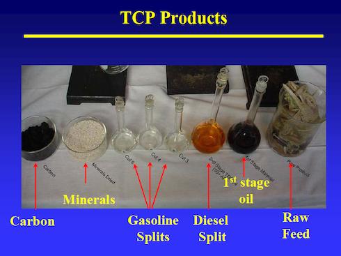 Materia prima, prodotto intermedio e prodotti finali del Cwt-Tcp