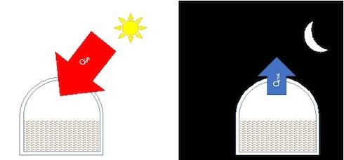 Il modello concettuale dei flussi di calore, diurno e notturno, attraverso l'involucro del digestore