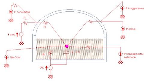 Il modello termico approssimato di un digestore