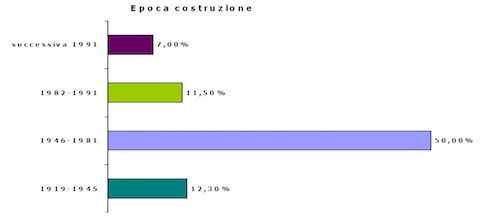 Il patrimonio edilizio italiano per anzianità delle costruzioni
