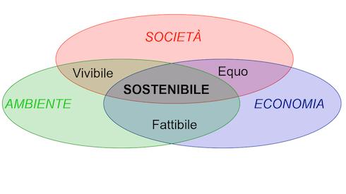 Rappresentazione grafica del concetto di sostenibilità