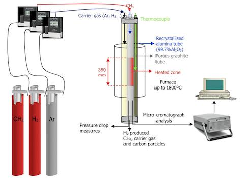 Reattore per il cracking termico del CH4