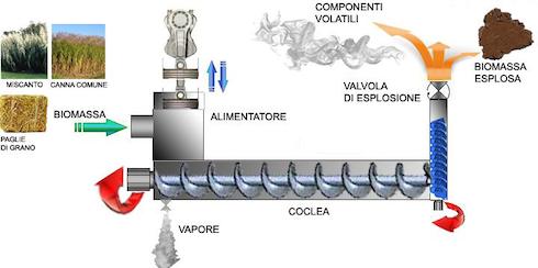 Schema di funzionamento dell'impianto Stele