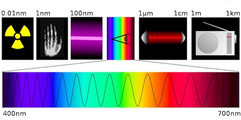 Lo spettro elettromagnetico