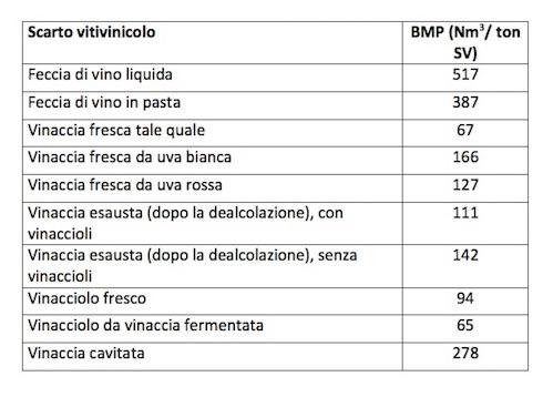 Bmpdei diversi scarti vitivinicoli