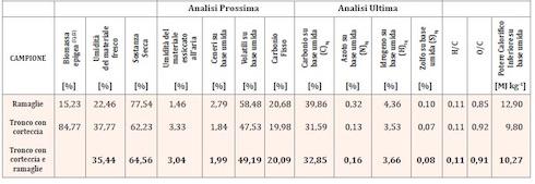 Tabella: Caratteristiche della biomassa d'eucalipto, coltivato in Sardegna con esposizione Sud