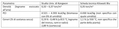 Tabella: Caratteristiche della biomassa di paulonia, secondo una fonte accademica ed una fonte commerciale