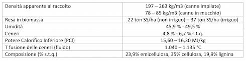 Tabella Caratteristiche della biomassa di S. spontaneum spp. aegyptiacum