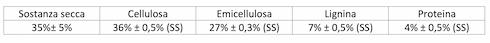 Tabella 1: Caratteristiche medie della biomassa fresca di Panicum virgatum