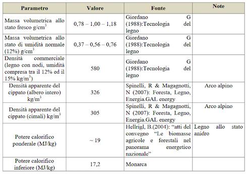 Tabella: Caratteristiche tecniche della legna e del cippato di castagno