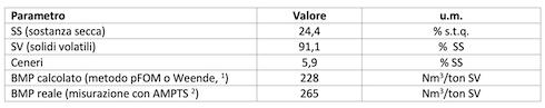 Tabella 1: Caratterizzazione dell'insilato diPennisetum purpureum