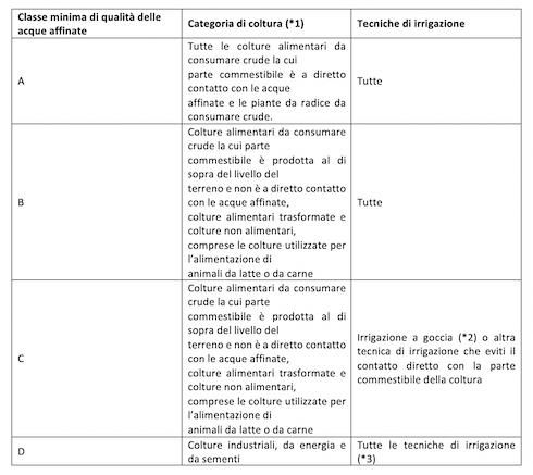 Tabella 1: Classi di qualità delle acque fognarie trattate e a quali colture si applicano