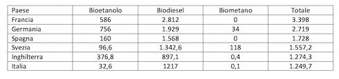 Tabella 1: La classifica dei principali produttori europei di biocarburanti nel 2018 (in kTEP)