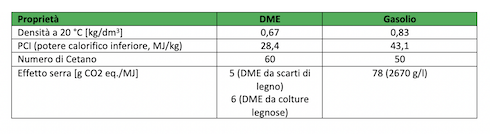 Tabella: Comparazione fra Dme e gasolio