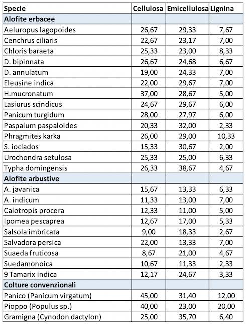 Composizione di alcune biomasse di alofite da fibra, in % della sostanza secca, comparate con tre colture convenzionali