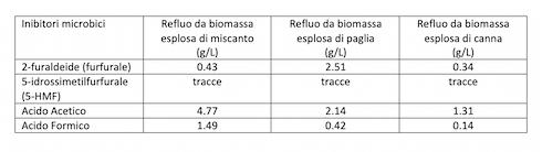 Tabella: Composizione in furfurali ed acidi organici volatili presenti in reflui da biomassa esplosadi miscanto, paglia di grano e canna comune