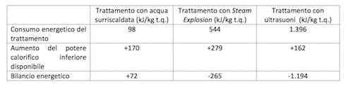 Tabella: L'efficienza energetica (Eroie) dei diversi pretrattamenti