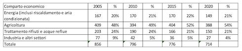 Tabella 1:Emissioni storiche di gas serra non-CO2per settore economico