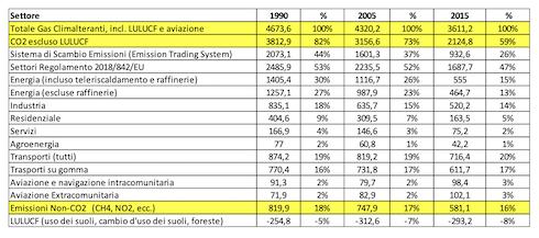 ???????Tabella 2:Emissioni totali di gas ad effetto serra per settore economico