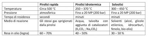 Tabella: Caratteristiche dei vari processi di pirolisi: a secco (rapida), a umido e solvolisi