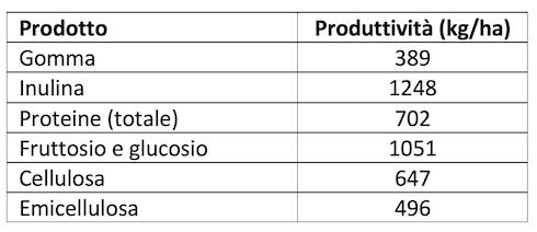 Tabella: Produttività di una bioraffineria di tarassaco russo, in chilogrammo di prodotto per ha coltivato, secondo Ramirez-Cadavid et al.