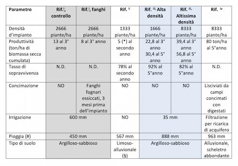 Tabella 1: Produttività di P. tomentosa secondo diversi studi in condizioni pedoclimatiche comparabili